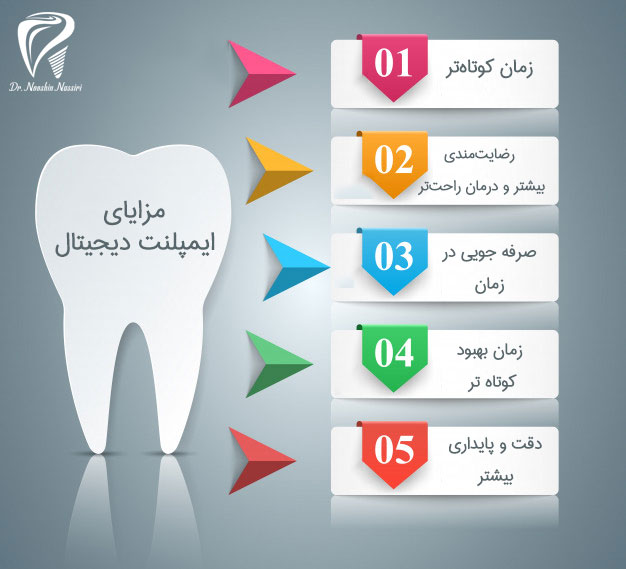 اینفوگرافی برای مزایای دندانپزشکی دیجیتال در بخش ایمپلنت